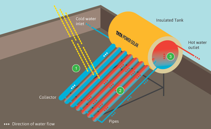 Solar water heater krishi technologies when the suns rays fall on a solar water heater collector made of either an evacuated vacuum tube system evt or flat plate collector system fpc sciox Gallery
