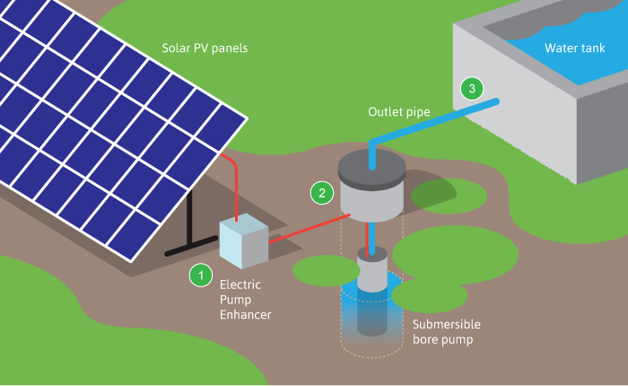Solar Water Pump Krishi Technologies